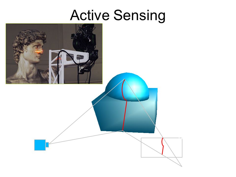Active Sensing Lens Sheet of light CCD array Sources of error: 1) grazing angle, 2) object boundaries.