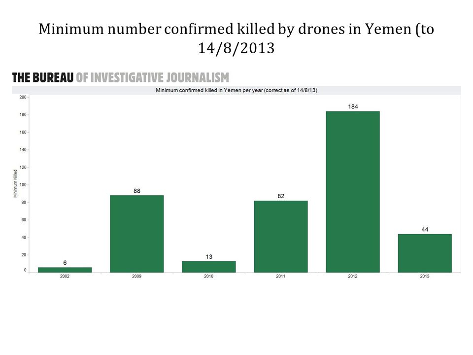 Minimum number confirmed killed by drones in Yemen (to 14/8/2013