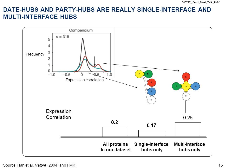 060727_Yeast_Meet_Talk_PMK 15 All proteins In our dataset Single-interface hubs only Multi-interface hubs only Expression Correlation Expression correlation DATE-HUBS AND PARTY-HUBS ARE REALLY SINGLE-INTERFACE AND MULTI-INTERFACE HUBS Source: Han et al.