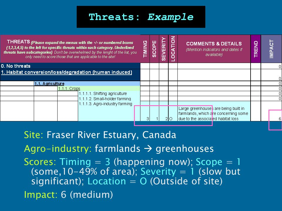 Threats: Example Site: Fraser River Estuary, Canada Agro-industry: farmlands  greenhouses Scores: Timing = 3 (happening now); Scope = 1 (some,10-49%