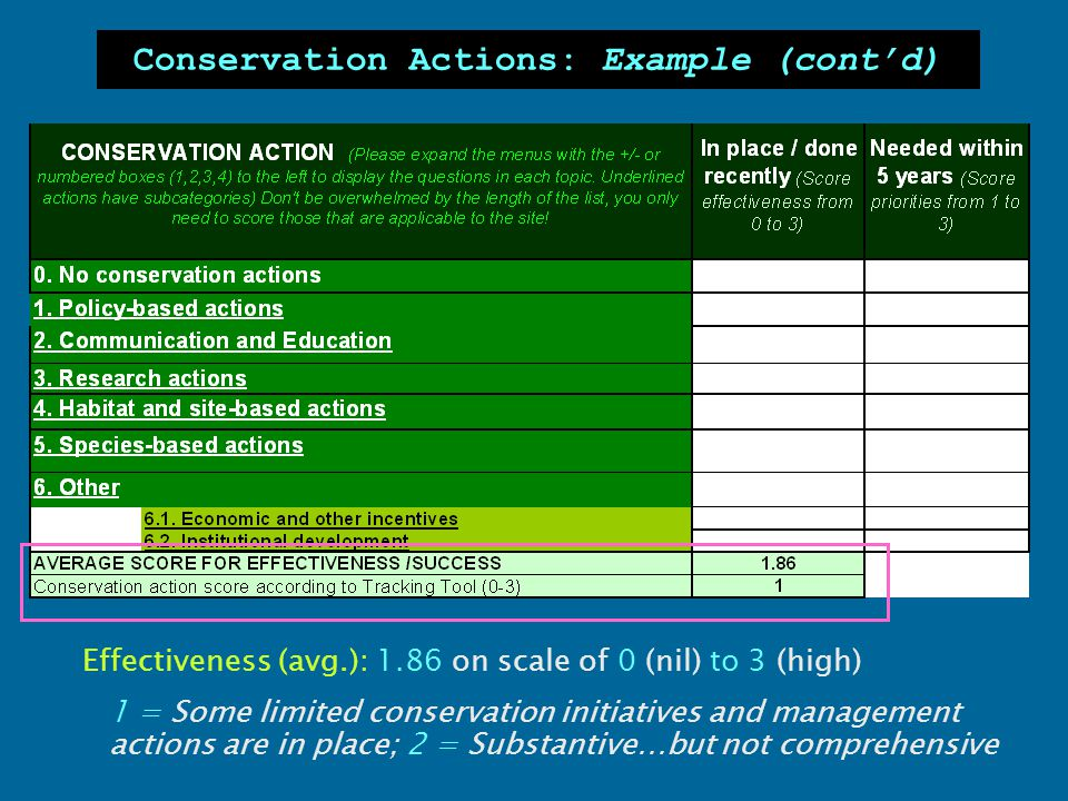 Conservation Actions: Example (cont'd) Effectiveness (avg.): 1.86 on scale of 0 (nil) to 3 (high) 1 = Some limited conservation initiatives and manage