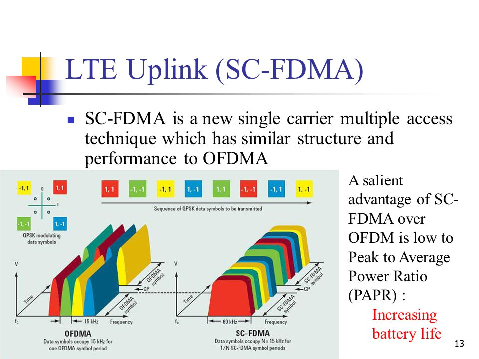 13 LTE Uplink (SC-FDMA) SC-FDMA is a new single carrier multiple access technique which has similar structure and performance to OFDMA A salient advantage of SC- FDMA over OFDM is low to Peak to Average Power Ratio (PAPR) : Increasing battery life