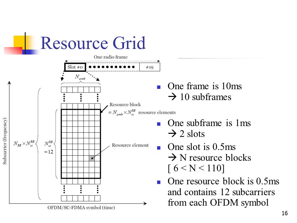 16 Resource Grid One frame is 10ms  10 subframes One subframe is 1ms  2 slots One slot is 0.5ms  N resource blocks [ 6 < N < 110] One resource block is 0.5ms and contains 12 subcarriers from each OFDM symbol