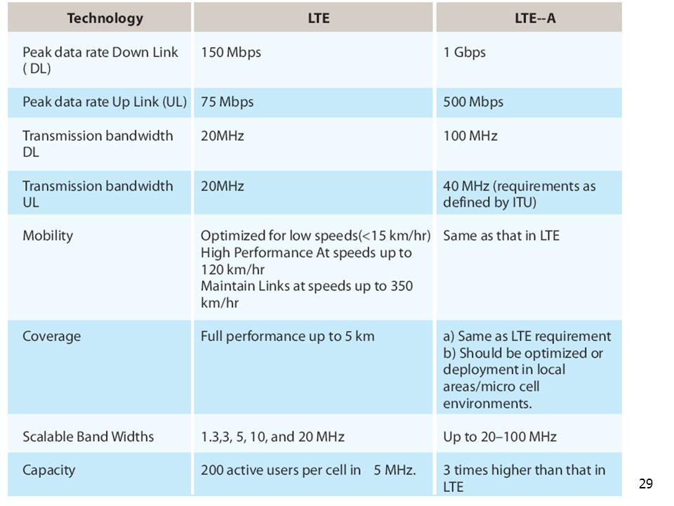 29 LTE vs. LTE-Advanced