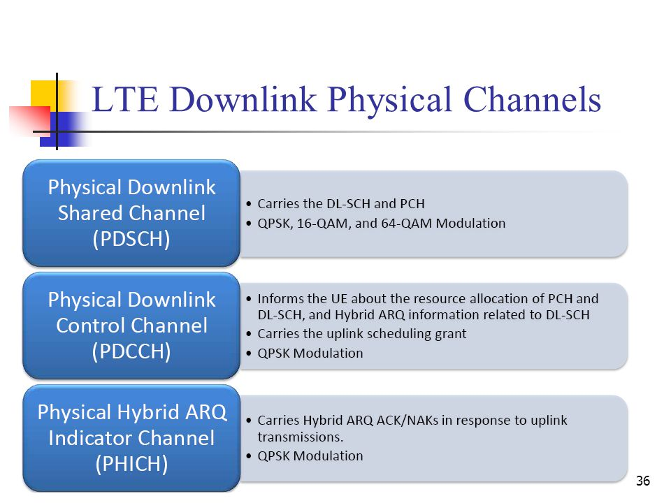 36 LTE Downlink Physical Channels