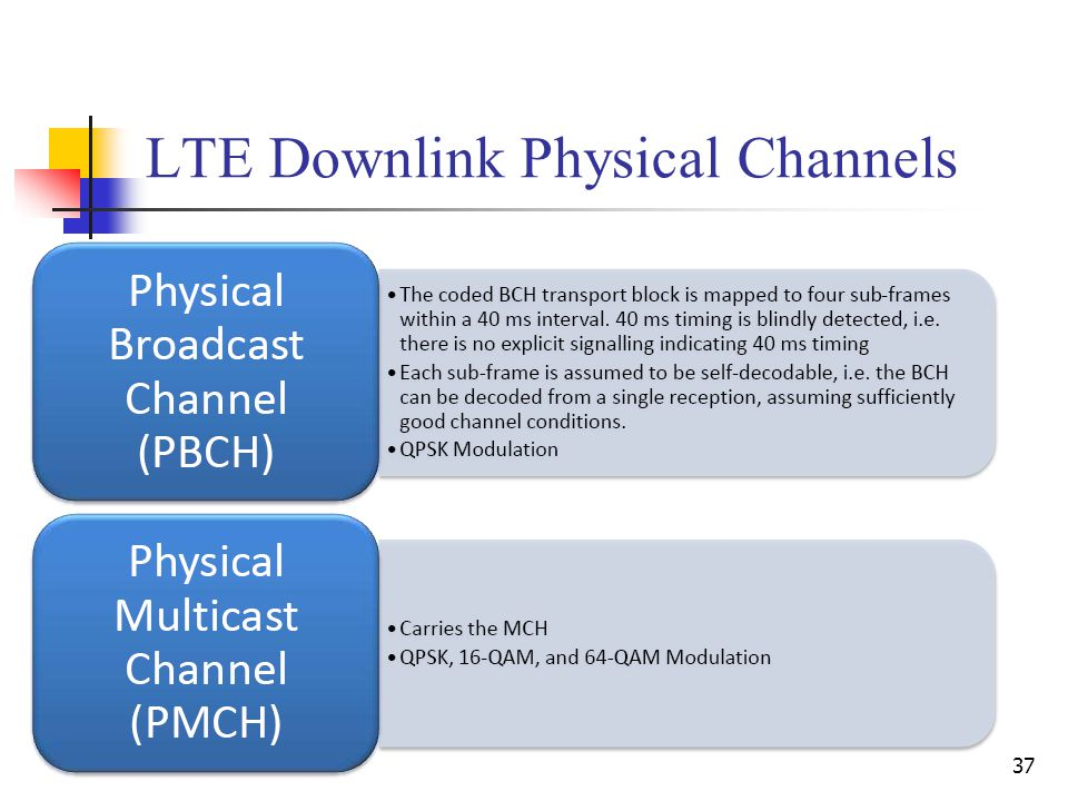 37 LTE Downlink Physical Channels