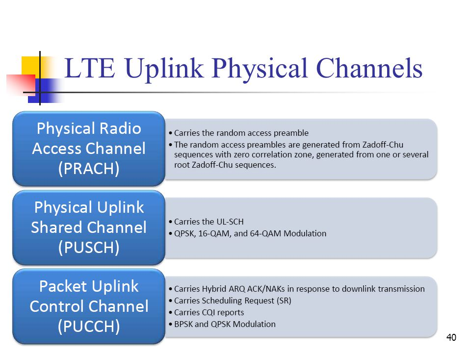 40 LTE Uplink Physical Channels