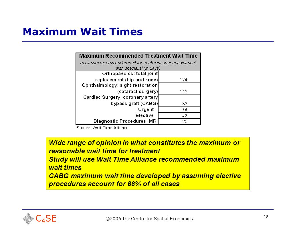 10 Maximum Wait Times ©2006 The Centre for Spatial Economics Wide range of opinion in what constitutes the maximum or reasonable wait time for treatment Study will use Wait Time Alliance recommended maximum wait times CABG maximum wait time developed by assuming elective procedures account for 68% of all cases