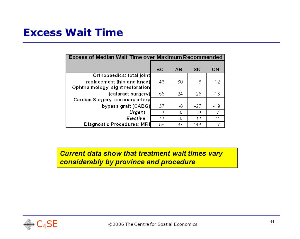 11 Excess Wait Time ©2006 The Centre for Spatial Economics Current data show that treatment wait times vary considerably by province and procedure