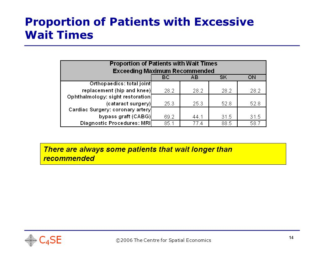 14 Proportion of Patients with Excessive Wait Times ©2006 The Centre for Spatial Economics There are always some patients that wait longer than recommended