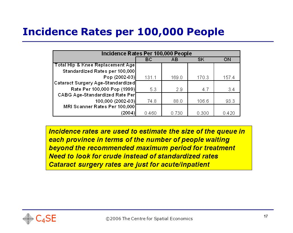 17 Incidence Rates per 100,000 People ©2006 The Centre for Spatial Economics Incidence rates are used to estimate the size of the queue in each province in terms of the number of people waiting beyond the recommended maximum period for treatment Need to look for crude instead of standardized rates Cataract surgery rates are just for acute/inpatient