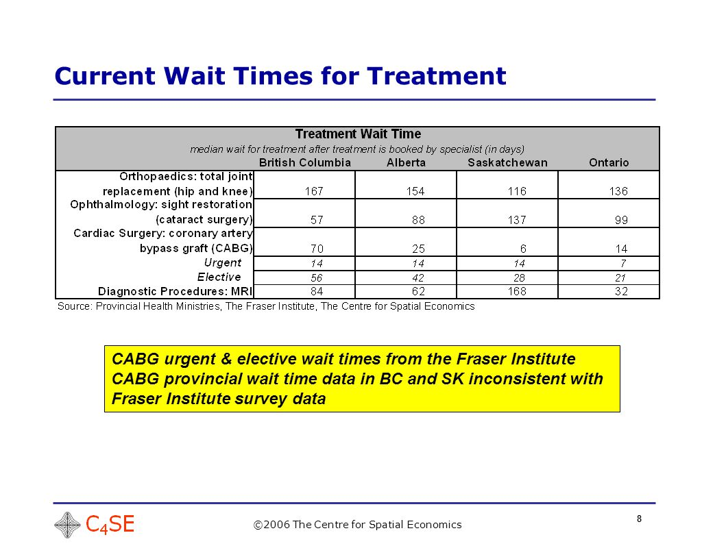 8 Current Wait Times for Treatment ©2006 The Centre for Spatial Economics CABG urgent & elective wait times from the Fraser Institute CABG provincial wait time data in BC and SK inconsistent with Fraser Institute survey data