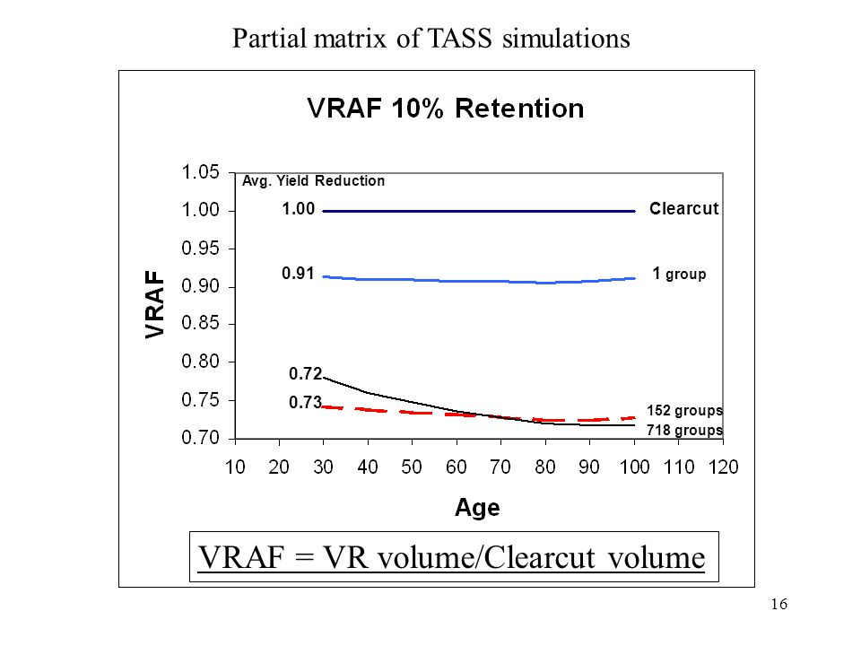 16 Clearcut 1 group 152 groups 718 groups Avg. Yield Reduction Partial matrix of TASS simulations 1.00 0.91 0.72 0.73 VRAF = VR volume/Clearcut volume