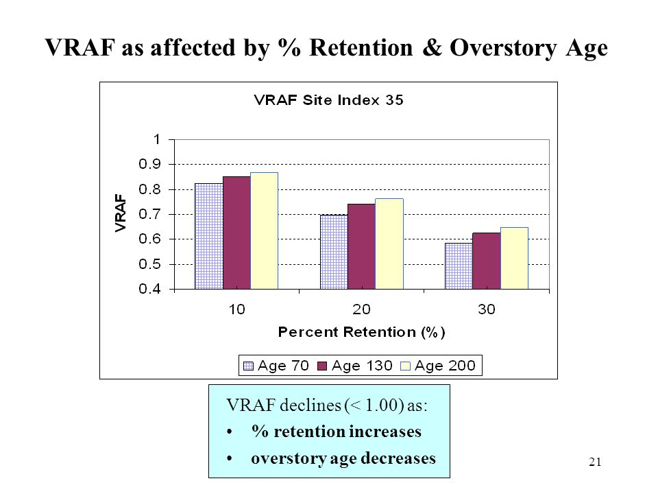 21 VRAF as affected by % Retention & Overstory Age VRAF declines (< 1.00) as: % retention increases overstory age decreases