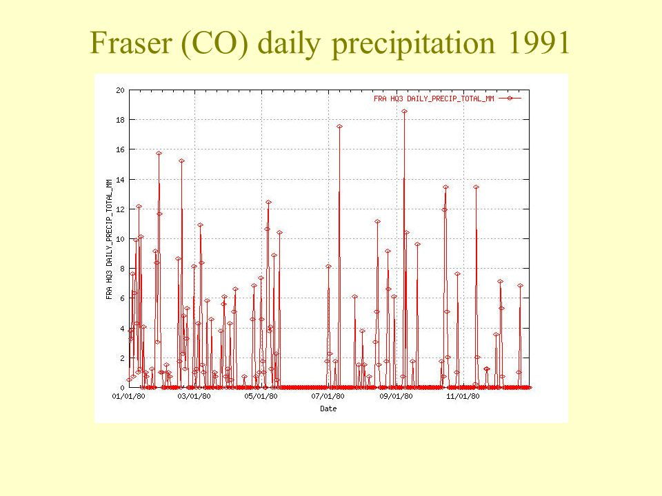 Fraser (CO) daily precipitation 1991