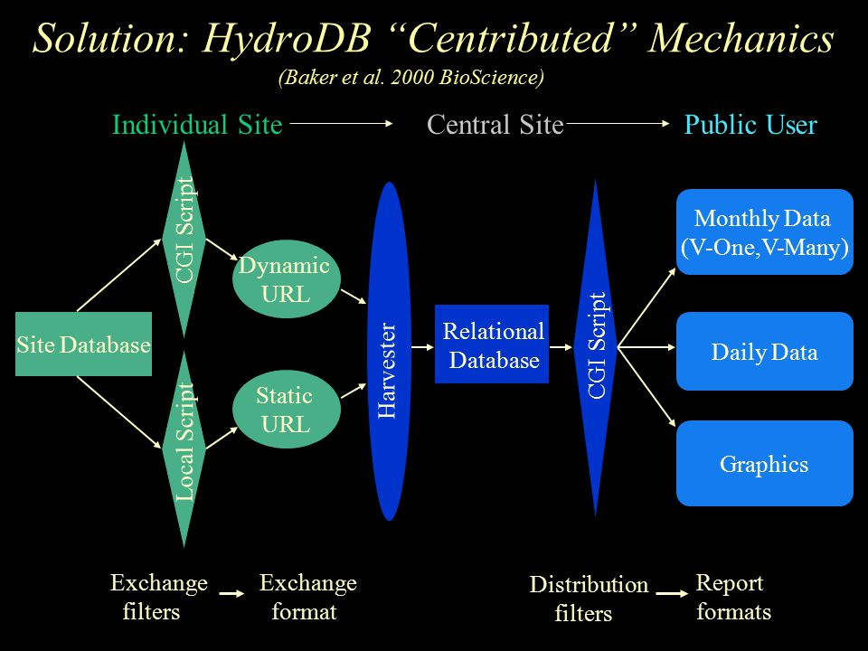 Solution: HydroDB Centributed Mechanics Individual SiteCentral SitePublic User Exchange filters Exchange format Harvester Relational Database Site Database CGI Script Local Script Dynamic URL Static URL CGI Script Distribution filters Report formats Monthly Data (V-One,V-Many) Daily Data Graphics (Baker et al.