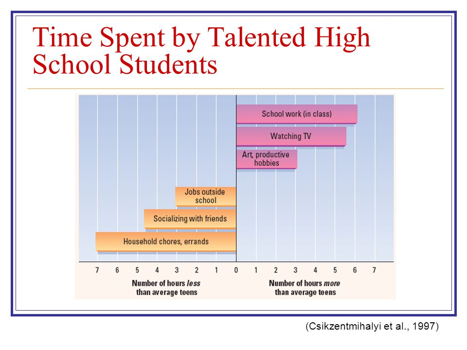 Time Spent by Talented High School Students (Csikzentmihalyi et al., 1997)