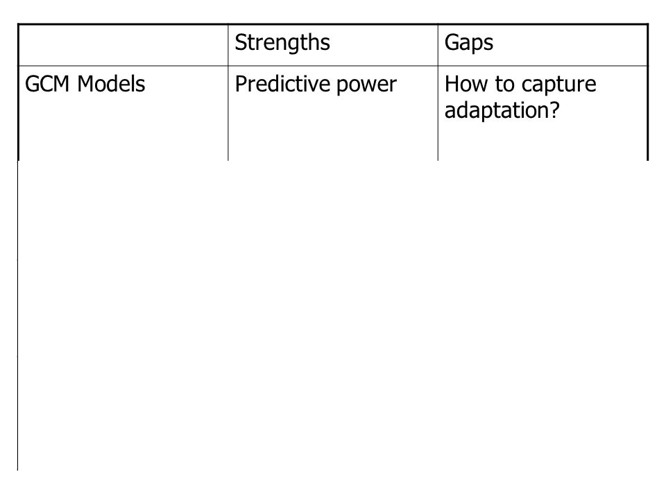 StrengthsGaps GCM ModelsPredictive powerHow to capture adaptation.
