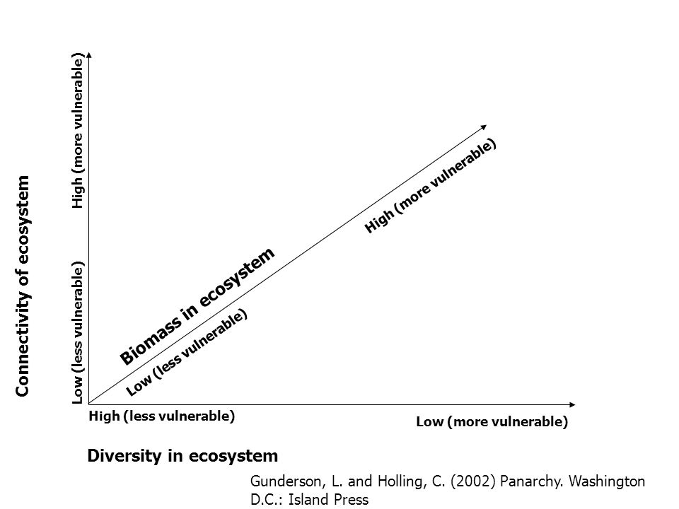 Diversity in ecosystem High (less vulnerable) Low (more vulnerable) Connectivity of ecosystem Low (less vulnerable) High (more vulnerable) Low (less vulnerable) High (more vulnerable) Biomass in ecosystem Gunderson, L.