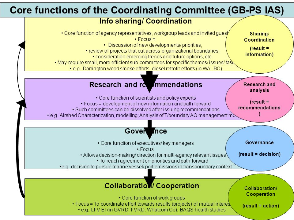 Research and recommendations Core function of scientists and policy experts Focus = development of new information and path forward Such committees ca