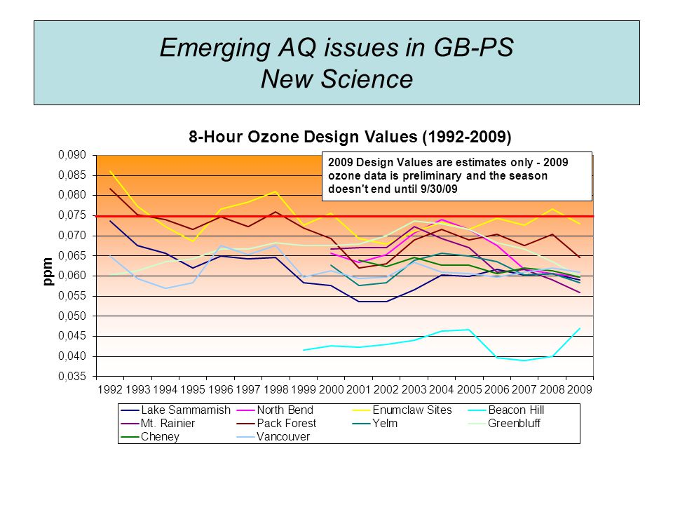Emerging AQ issues in GB-PS New Science