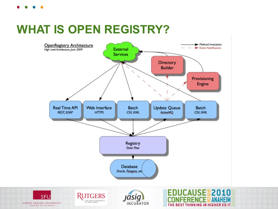 WHAT IS OPEN REGISTRY?