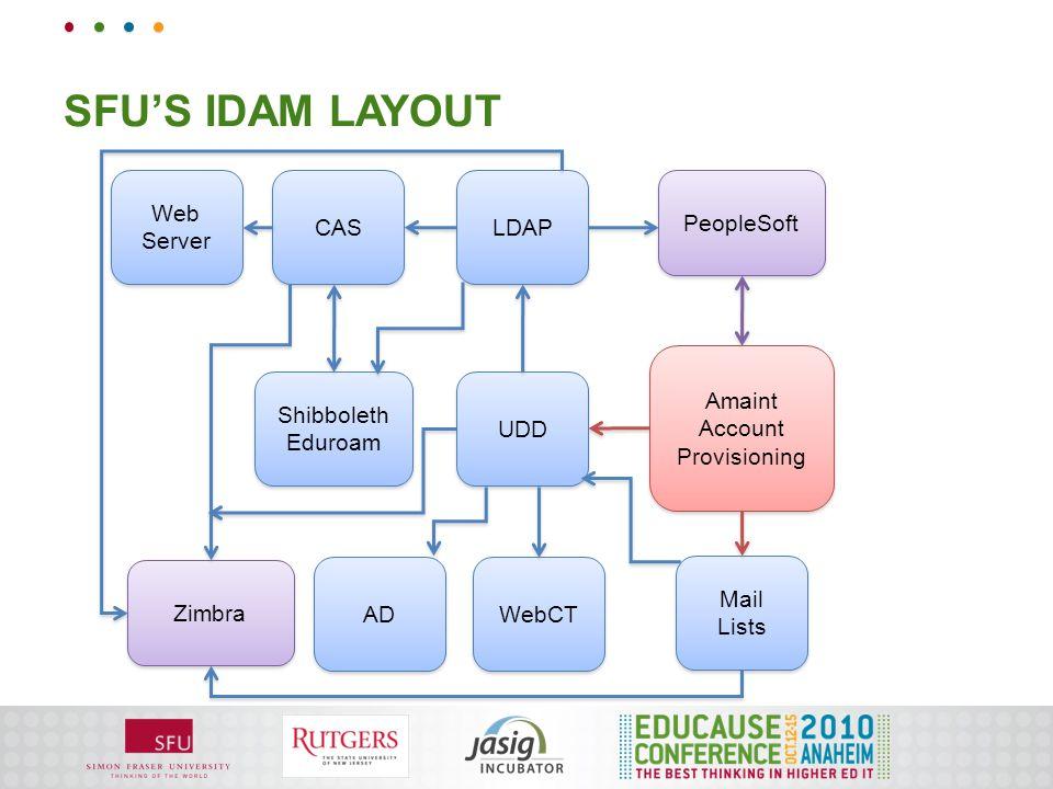 SFU'S IDAM LAYOUT Amaint Account Provisioning Mail Lists Mail Lists Web Server UDD LDAP WebCT CAS AD PeopleSoft Shibboleth Eduroam Shibboleth Eduroam