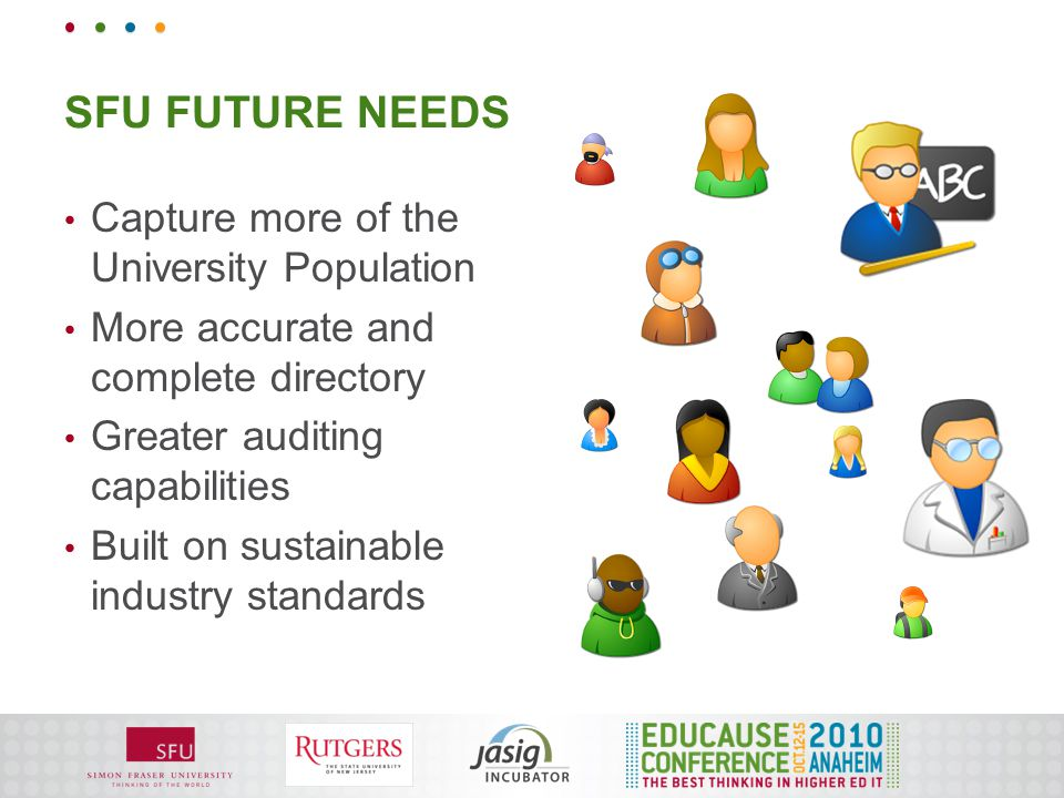 SFU FUTURE NEEDS Capture more of the University Population More accurate and complete directory Greater auditing capabilities Built on sustainable ind