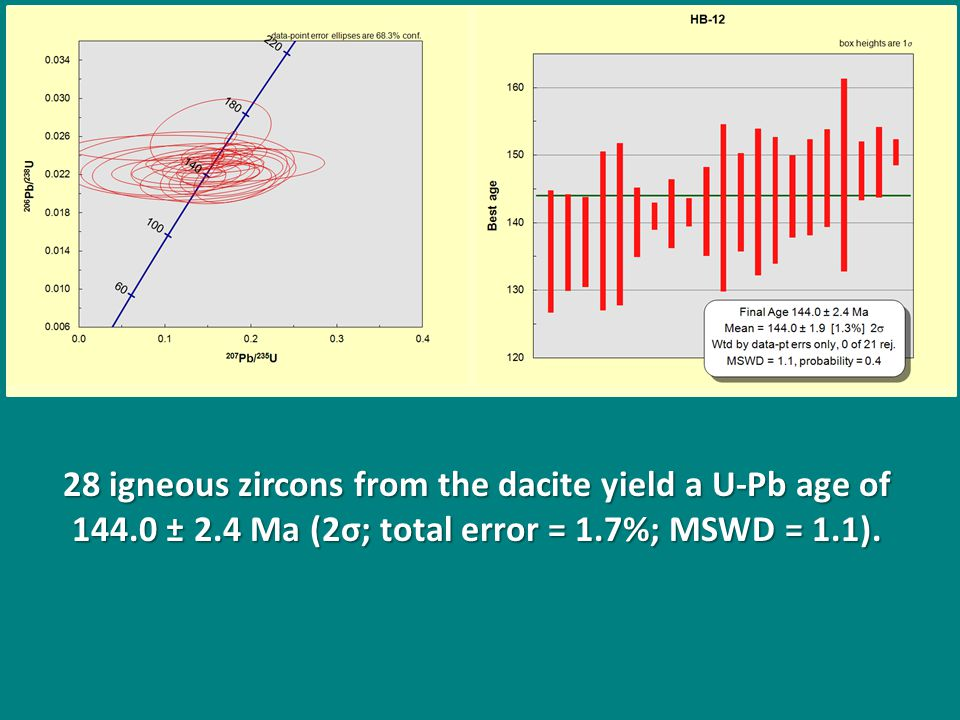 28 igneous zircons from the dacite yield a U-Pb age of 144.0 ± 2.4 Ma (2σ; total error = 1.7%; MSWD = 1.1).