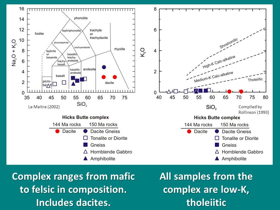 Complex ranges from mafic to felsic in composition.