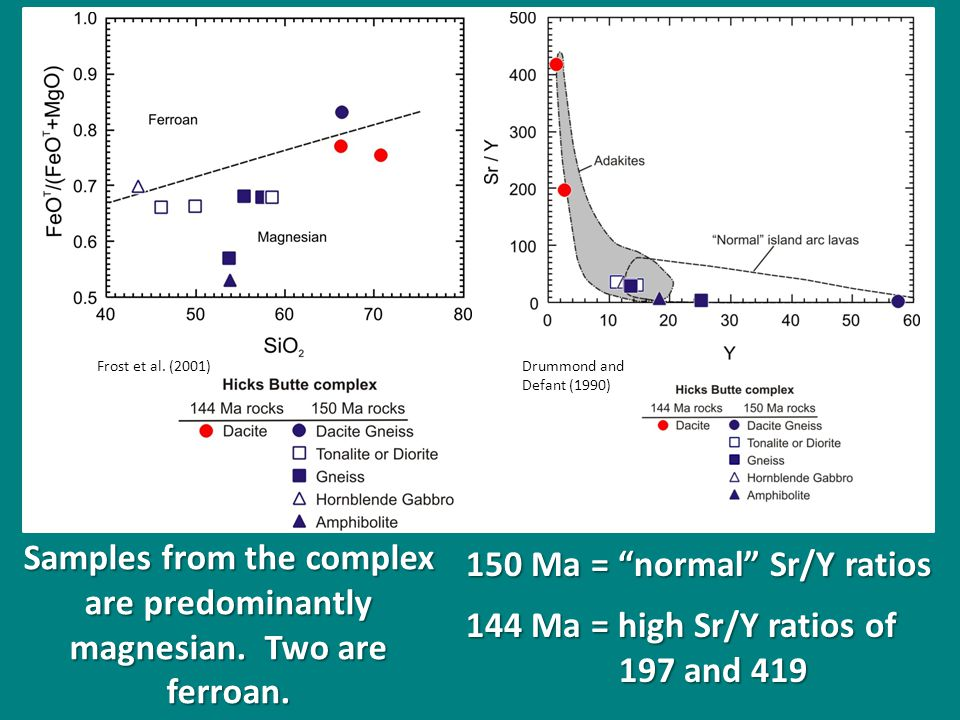 150 Ma = normal Sr/Y ratios 144 Ma = high Sr/Y ratios of 197 and 419 197 and 419 Samples from the complex are predominantly magnesian.