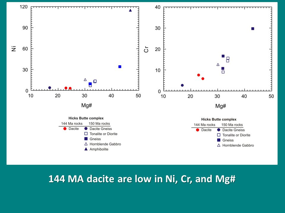 144 MA dacite are low in Ni, Cr, and Mg#