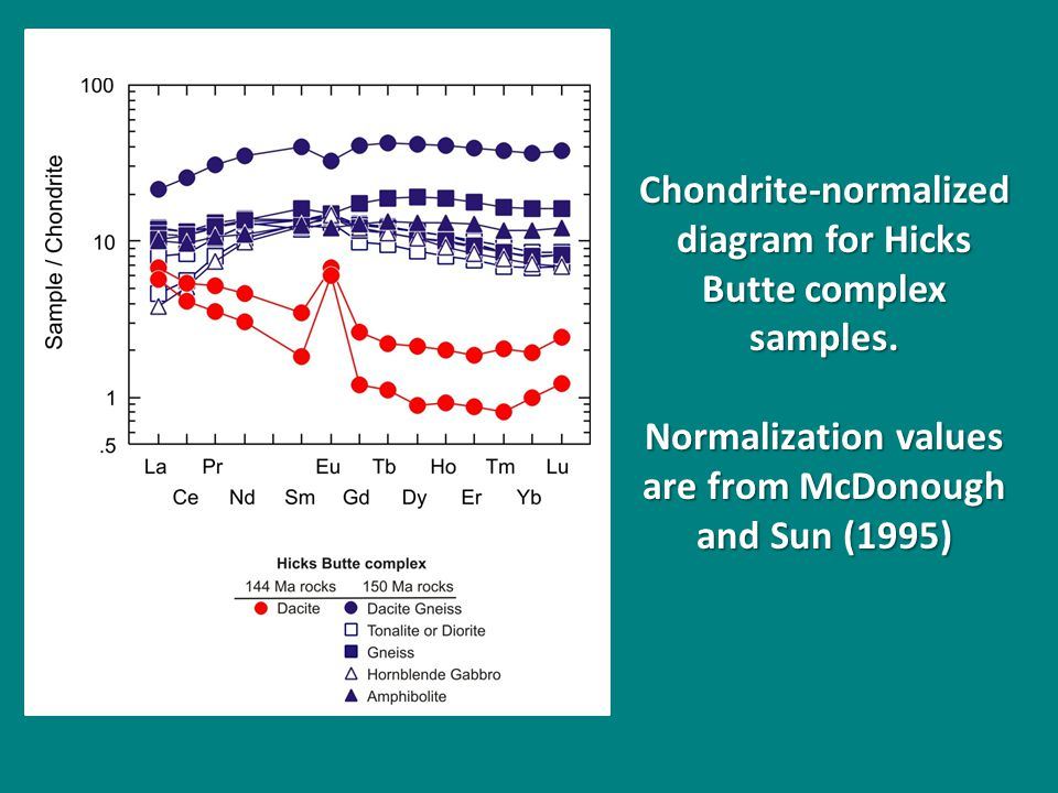 Chondrite-normalized diagram for Hicks Butte complex samples.