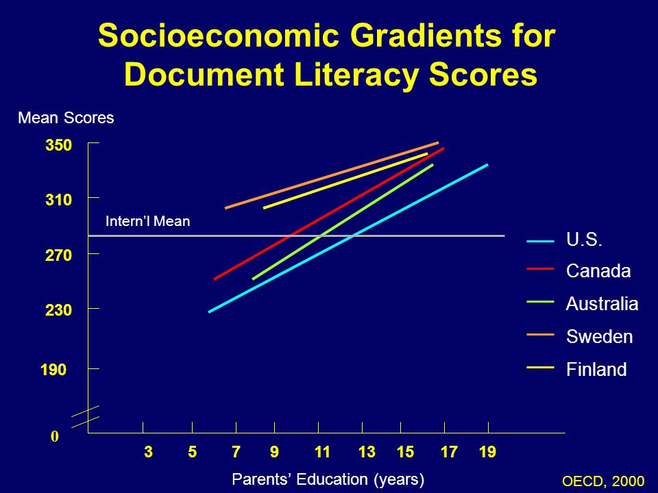 Socioeconomic Gradients for Document Literacy Scores OECD, 2000 06-114 Mean Scores Parents' Education (years) 39571513111917 0 270 230 190 350 310 U.S.