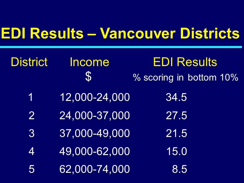 EDI Results – Vancouver Districts District Income EDI Results $ % scoring in bottom 10% 112,000-24,000 34.5 224,000-37,000 27.5 337,000-49,000 21.5 44