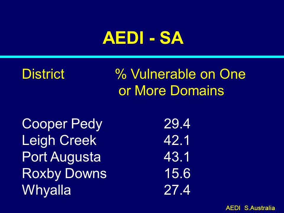 AEDI - SA District % Vulnerable on One or More Domains Cooper Pedy29.4 Leigh Creek42.1 Port Augusta43.1 Roxby Downs15.6 Whyalla27.4 AEDI S.Australia 06-122