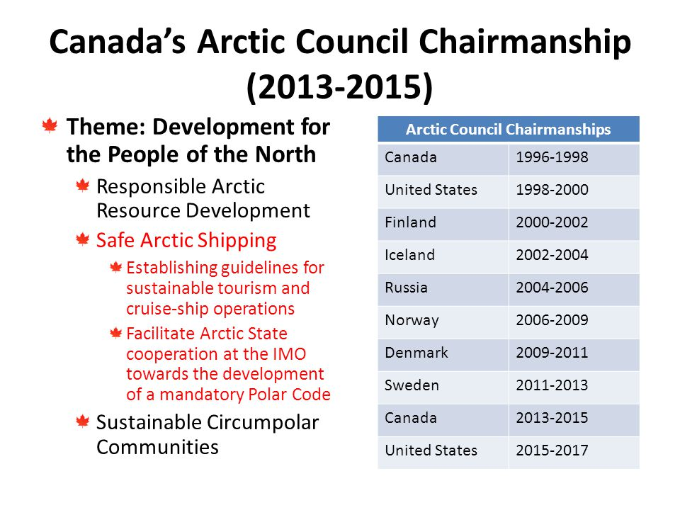 Canada's Arctic Council Chairmanship (2013-2015) Theme: Development for the People of the North Responsible Arctic Resource Development Safe Arctic Shipping Establishing guidelines for sustainable tourism and cruise-ship operations Facilitate Arctic State cooperation at the IMO towards the development of a mandatory Polar Code Sustainable Circumpolar Communities Arctic Council Chairmanships Canada1996-1998 United States1998-2000 Finland2000-2002 Iceland2002-2004 Russia2004-2006 Norway2006-2009 Denmark2009-2011 Sweden2011-2013 Canada2013-2015 United States2015-2017
