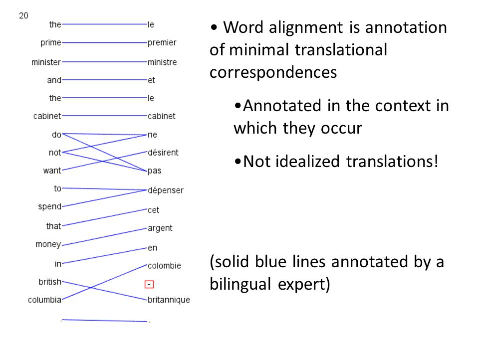 Word alignment is annotation of minimal translational correspondences Annotated in the context in which they occur Not idealized translations.
