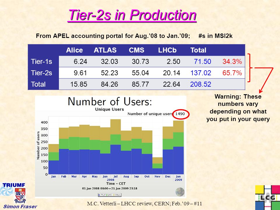 M.C. Vetterli – LHCC review, CERN; Feb.'09 – #11 Simon Fraser Tier-2s in Production From APEL accounting portal for Aug.'08 to Jan.'09; #s in MSI2k Al