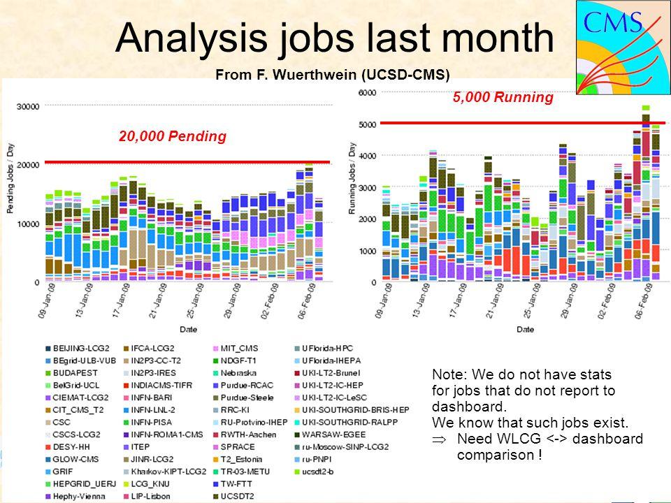 M.C. Vetterli – LHCC review, CERN; Feb.'09 – #12 Simon Fraser Analysis jobs last month 20,000 Pending 5,000 Running Note: We do not have stats for job