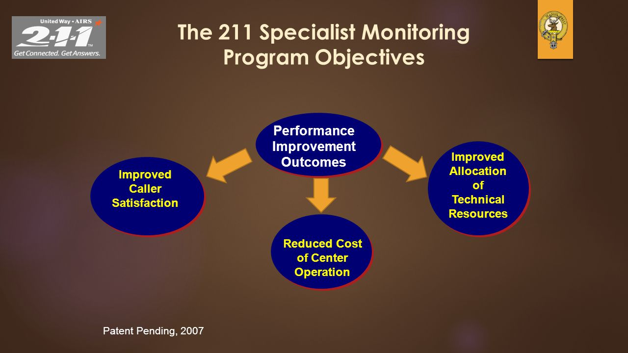 17 The 211 Specialist Monitoring Program Objectives Performance Improvement Outcomes Patent Pending, 2007 Improved Caller Satisfaction Reduced Cost of