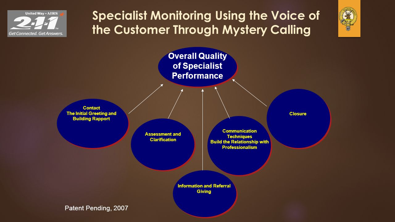 32 Specialist Monitoring Using the Voice of the Customer Through Mystery Calling Overall Quality of Specialist Performance Patent Pending, 2007 Contac