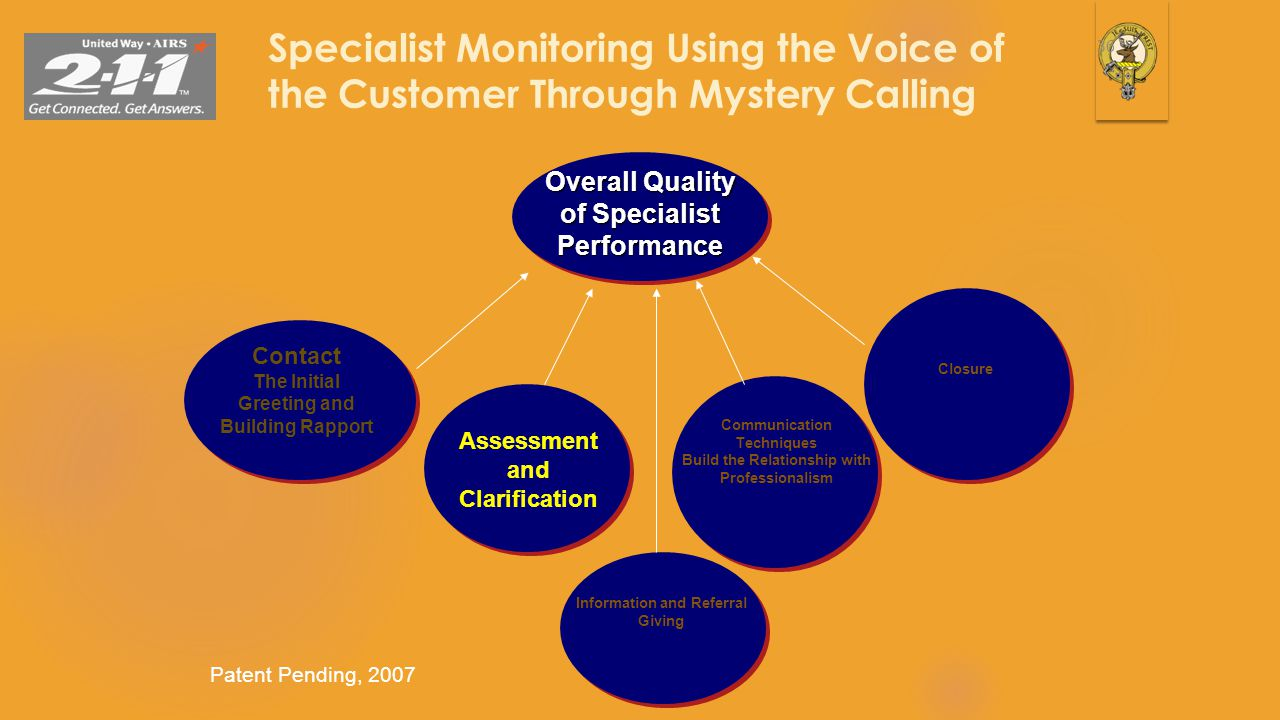 Specialist Monitoring Using the Voice of the Customer Through Mystery Calling 36 Overall Quality of Specialist Performance Patent Pending, 2007 Contac