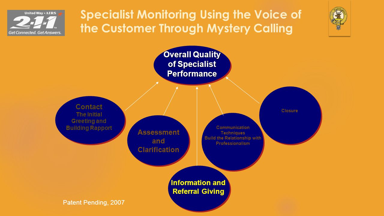 Specialist Monitoring Using the Voice of the Customer Through Mystery Calling 38 Overall Quality of Specialist Performance Patent Pending, 2007 Contac