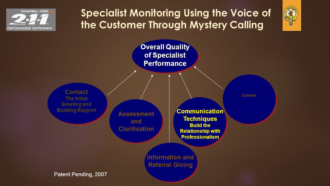 40 Specialist Monitoring Using the Voice of the Customer Through Mystery Calling Overall Quality of Specialist Performance Patent Pending, 2007 Contac