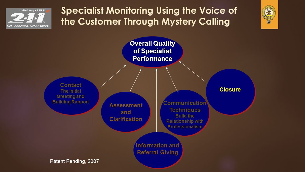 43 Specialist Monitoring Using the Voice of the Customer Through Mystery Calling Overall Quality of Specialist Performance Patent Pending, 2007 Contac