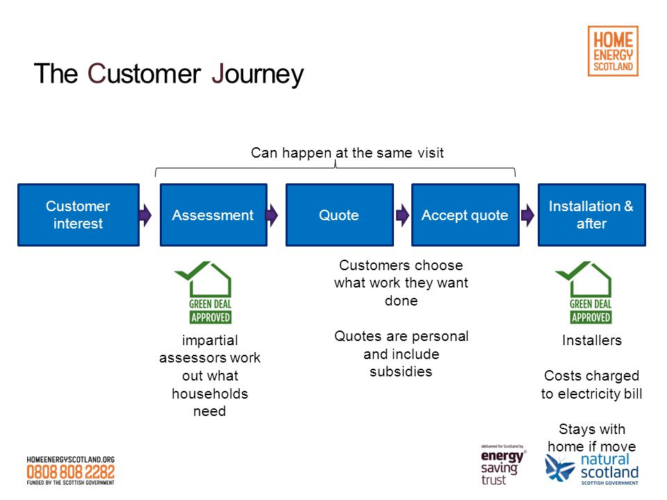 The Customer Journey Customer interest AssessmentQuoteAccept quote Installation & after Can happen at the same visit impartial assessors work out what households need Customers choose what work they want done Quotes are personal and include subsidies Installers Costs charged to electricity bill Stays with home if move