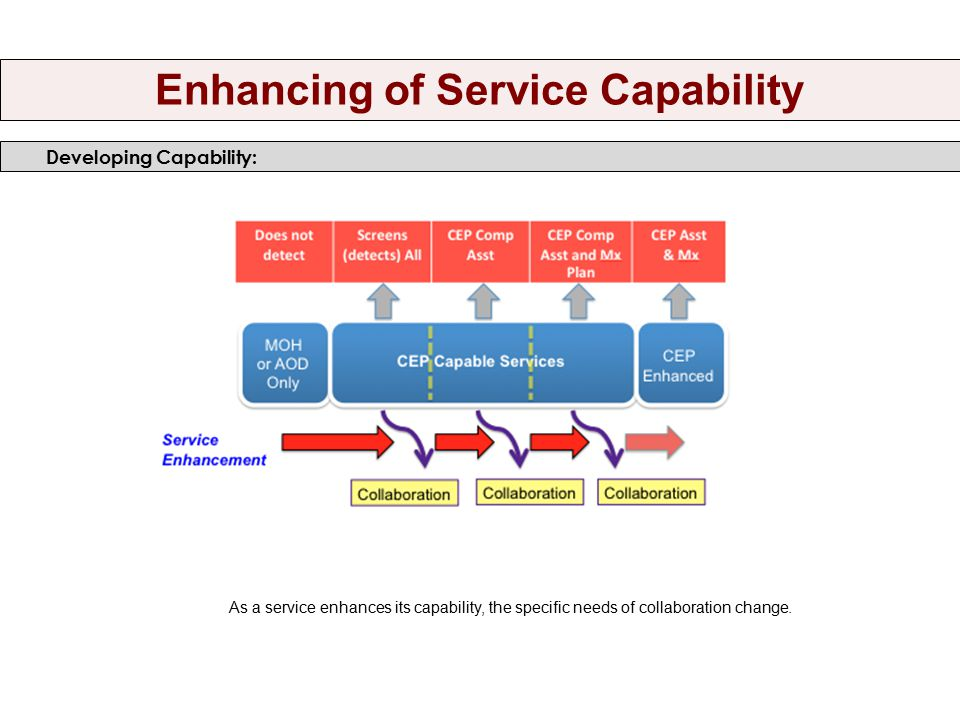 Enhancing of Service Capability Developing Capability: As a service enhances its capability, the specific needs of collaboration change.