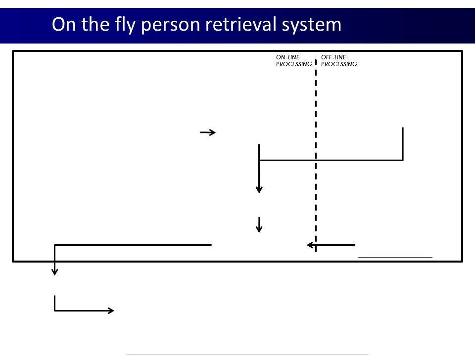 On the fly person retrieval system Text Query Courteney Cox Negative Training Images Video Collection Face Tracks Facial Features & Descriptors Facial Features & Descriptors Results ON-LINE PROCESSING OFF-LINE PROCESSING Google Image Search Courteney Cox Facial Features & Descriptors Fast Linear Classifier Ranking