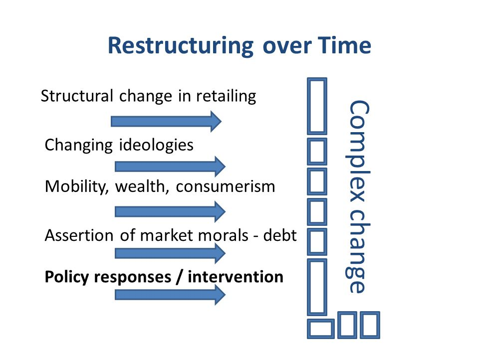Restructuring over Time Mobility, wealth, consumerism Assertion of market morals - debt Structural change in retailing Complex change Policy responses